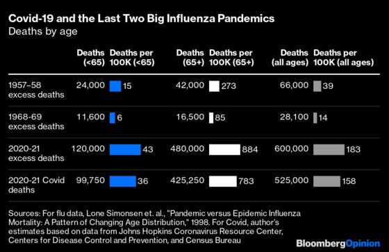 Solving the Mystery of the 1957 and 1968 Flu Pandemics