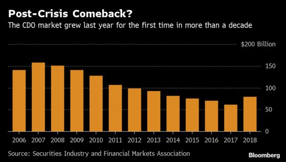 Hedge Funds Resurrect CDO Trade. This Time They Say It Will Work