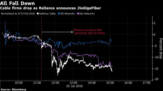 Reliance JioGigaFiber Threatens Broadband Disruption in India