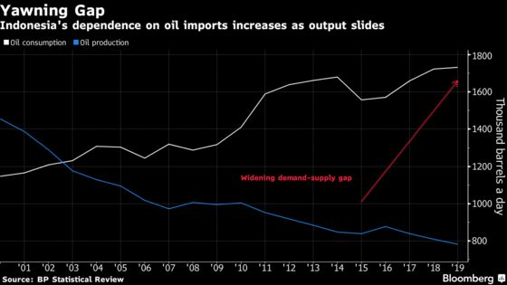 Indonesian Oil Refiner Makes $48 Billion Bet to Double Capacity