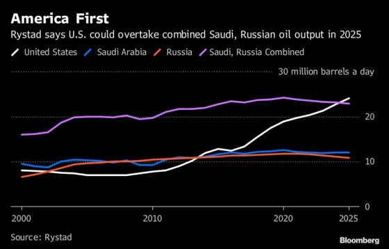 U.S. Shale Can Add a Saudi Arabia and Pay Investors, Rystad Says