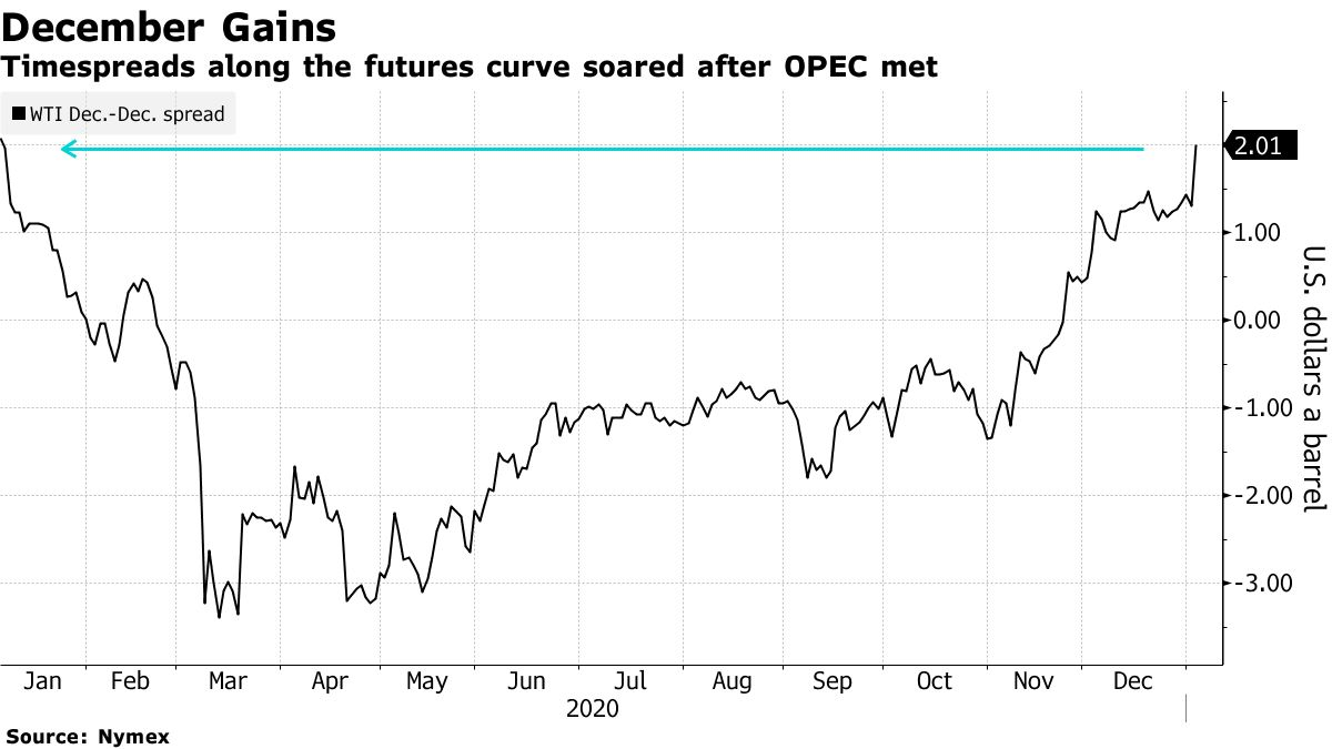 Timespreads along the futures curve soared after OPEC met
