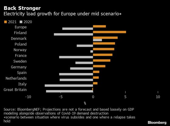 Working From Home Is Making Power Trading More Tricky in Europe