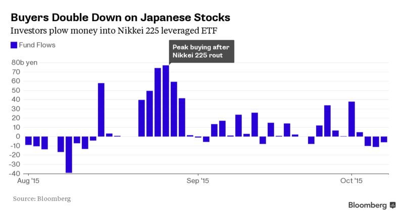 How to trade etf japan