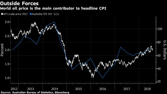 Australia's Inflation Remains Subdued, Signaling Rates on Hold
