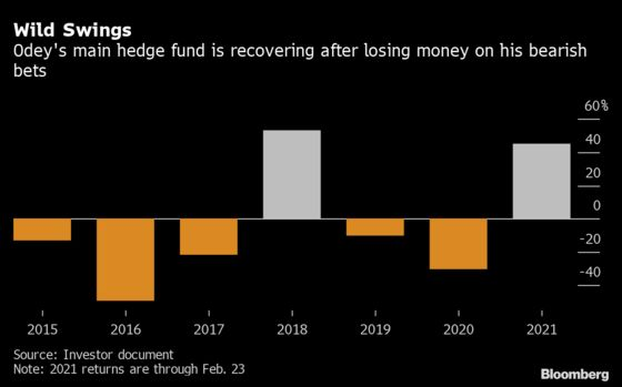 Odey's Shrinking Hedge Fund Exposes a Pile of Illiquid Assets