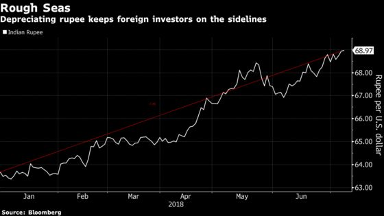 Asia's Worst Currency to Stabilize, Help India Bonds, Kotak Says