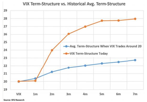 Fear Is Everywhere in Volatility Market Even as the VIX Retreats