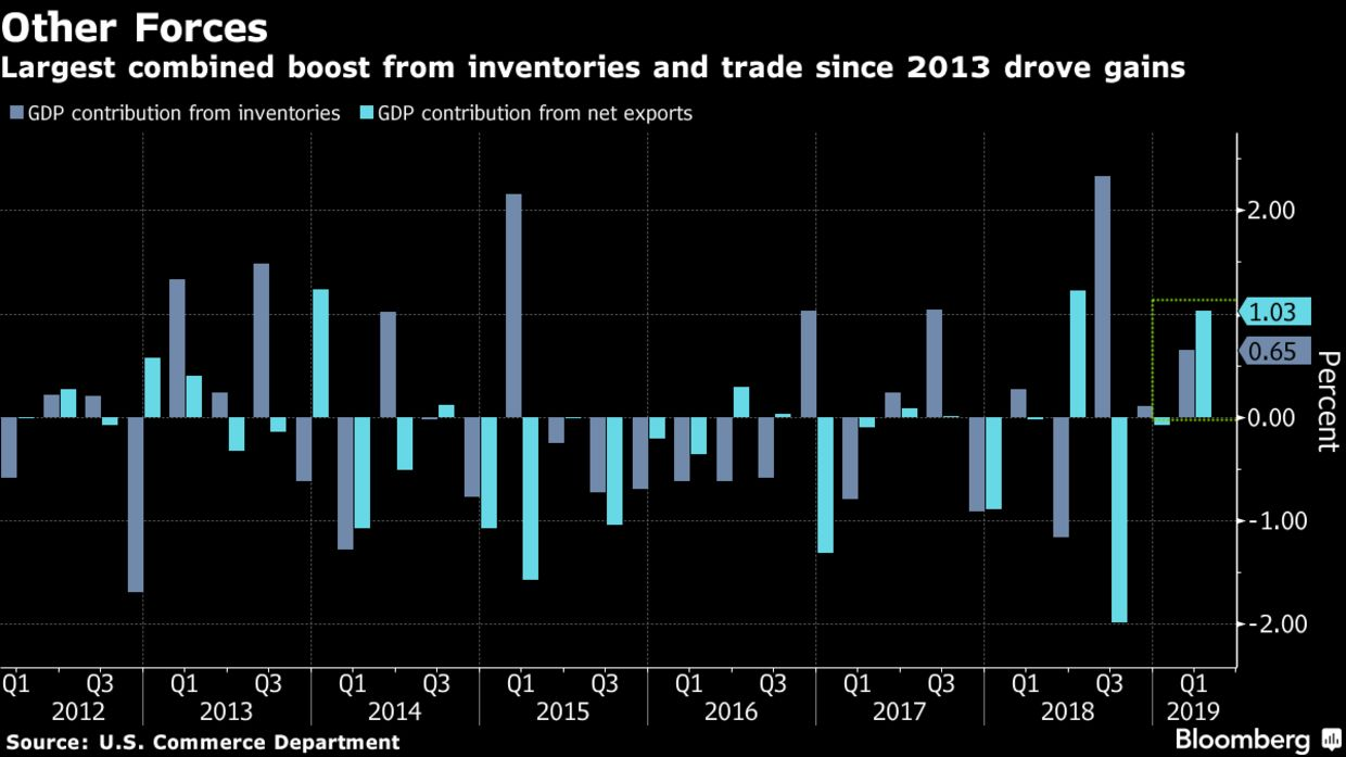 Largest combined boost from inventories and trade since 2013 drove gains
