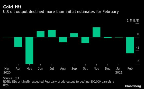 Texas Freeze Exacted Even Worse Toll Than Estimated on U.S. Oil