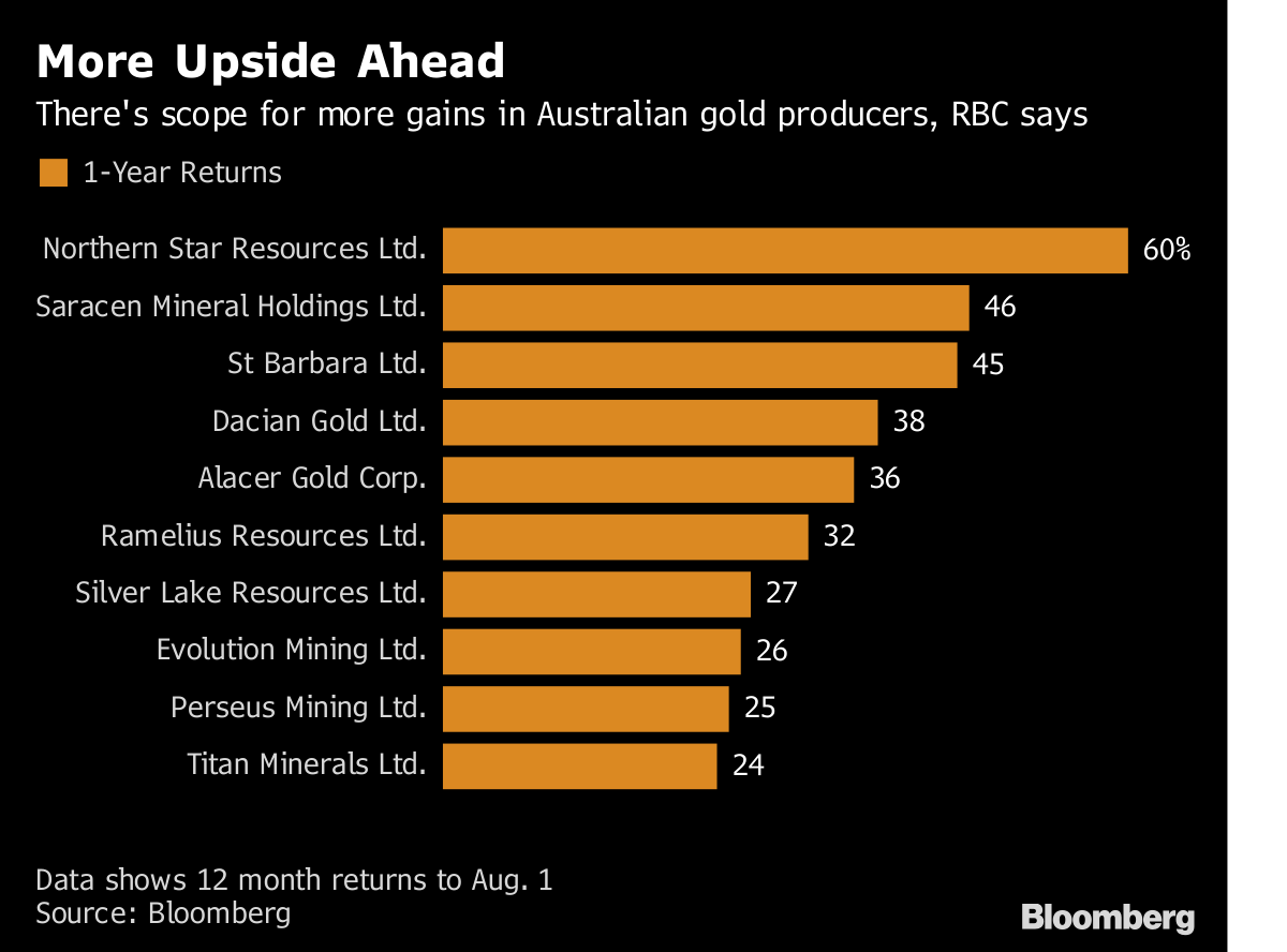 Investors Want Australia's Gold Producers to Buy Their U S