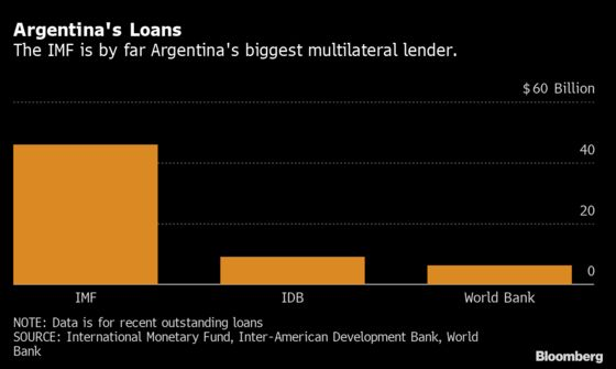 Argentina Seeking $5 Billion From Multilateral Banks for 2021