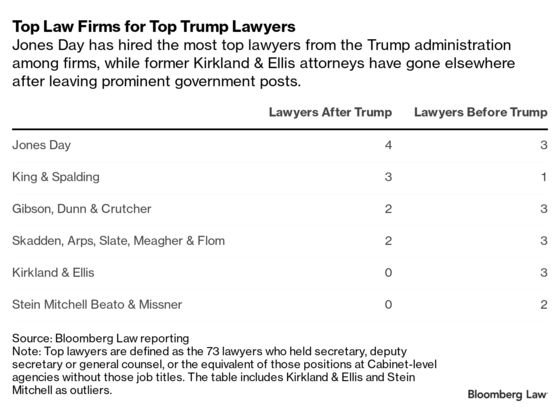 Top Trump Lawyers Find Washington's Revolving Door Turns Slowly