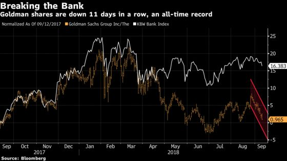 Goldman Sachs Shares Are on Their Longest Losing Streak Ever