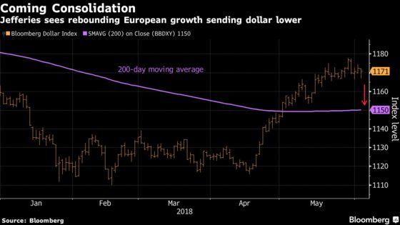 BlackRock, Jefferies Press Pause on Dollar as Europe Rebounds