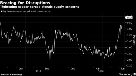 China Copper `Anxiety' Has Top Miner Thinking of Early Sales