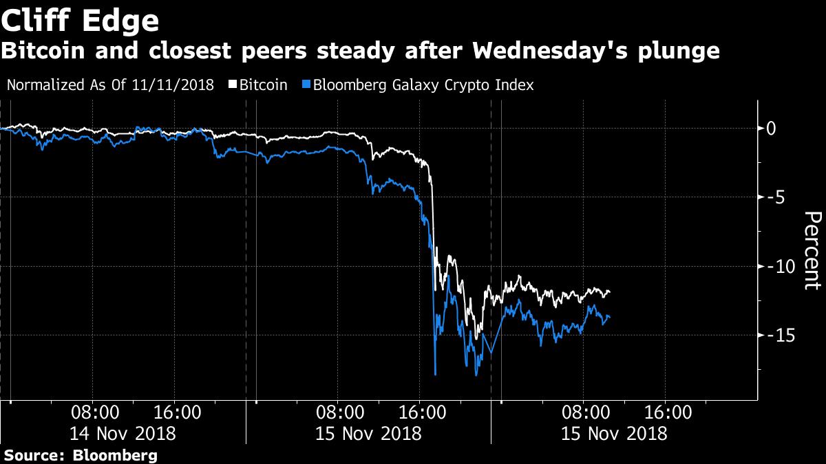 ビットコインが続落、前日の12%安で節目割り込み下げ止まらず