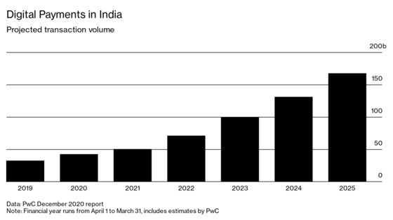 Glitchy Bank Networks Slow India's Mobile Payments Revolution