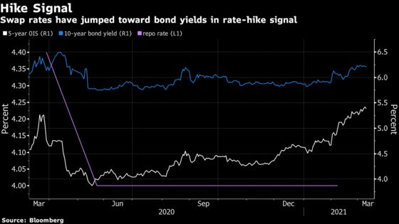 Asia's Biggest Rate-Hike Bets Mount in India as Swaps Surge
