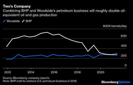 Big Oil's Next Merger Mania Has an Eye on Its Demise