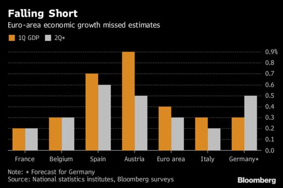 Euro-Area Economy Gets Higher Inflation But Weaker Growth