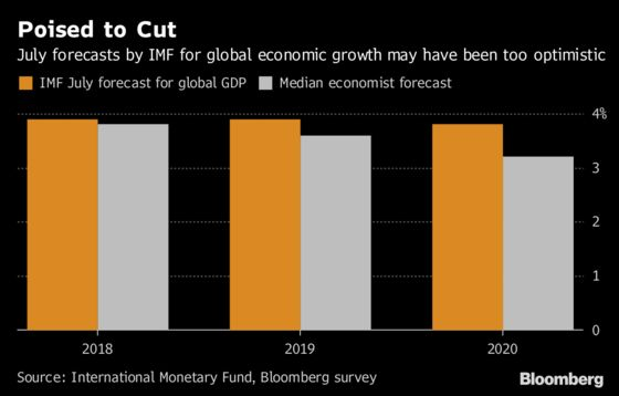Lagarde Says World Growth Outlook Dimming as Trade War Escalates
