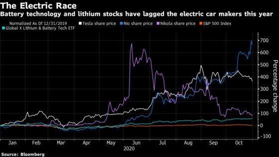 EV Makers' Course Hinges on U.S. Election and Fuel-Economy Rules