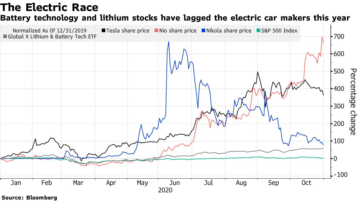 Battery technology and lithium stocks have lagged the electric car makers this year