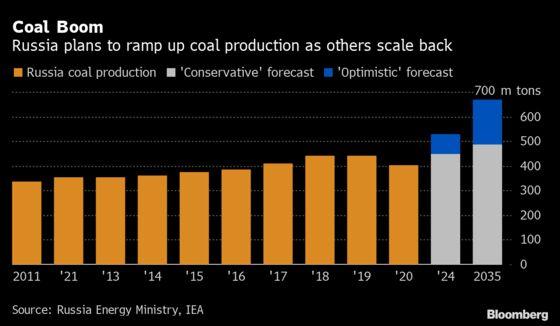 Putin Is Betting Coal Still Has a Future