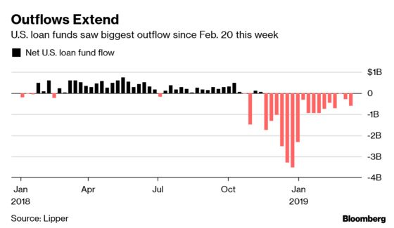 U.S. Leveraged Loan Funds See Outflows Persist for 17th Week
