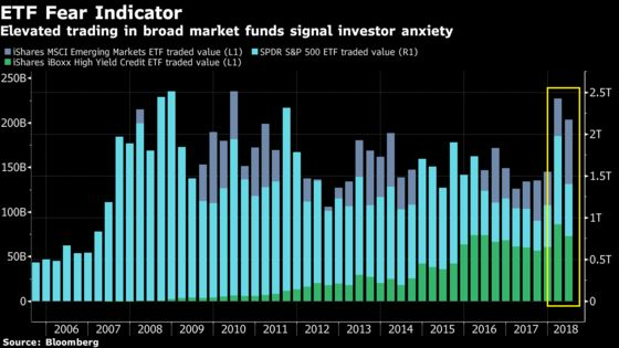 Rife With Anxiety, Markets Are Churning at the Fastest Rate Since 2008