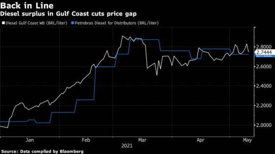 Petrobras Rises to Most Since February as Luna Takes the Reins