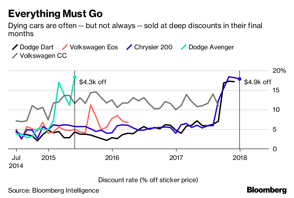 The Sedan Is Dying, So It's Time to Buy One - Bloomberg
