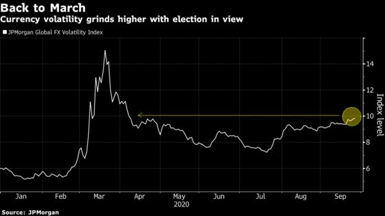 'Complete Mess': Traders Fear Volatility Long After Election Day