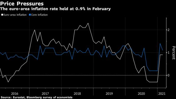 Euro-Area Inflation Remains Steady as Economy Battles Lockdowns
