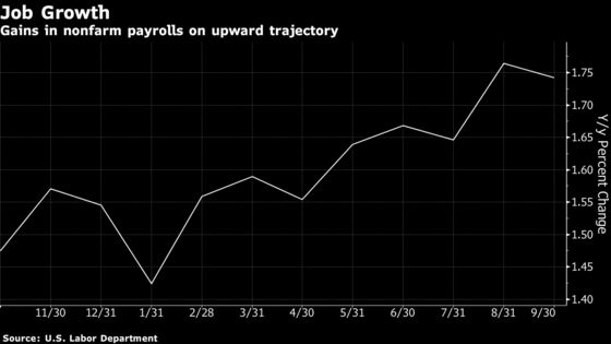 'Crazy' Tight? Actually, Fed Still Looks Loose by These Measures