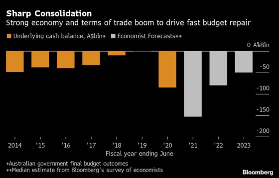 Australia's Budget Position to Be25% Better Off Than December Estimate:Economists