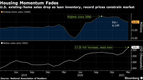 U.S. Sales of Previously Owned Homes Fall to a Seven-Month Low