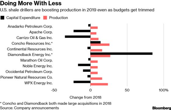 America's Shale Boom Keeps Rolling Even as Wildcatters Save Cash
