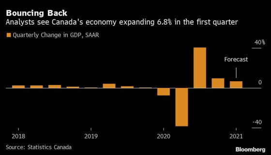 Exports, Housing Bolster Canada's Economy in Face of Lockdowns