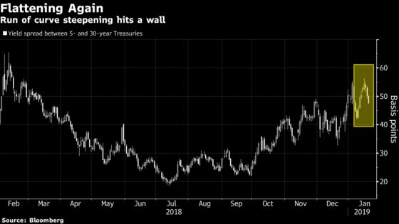 Bond Traders in Data Limbo Doubt Curve-Steepener Bets Have Legs