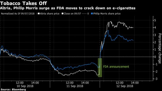 Tobacco StocksJump After FDA Threatens E-Cig Crackdown