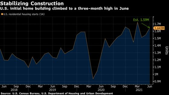 U.S. Housing Starts Top Forecasts, Increase to Three-Month High
