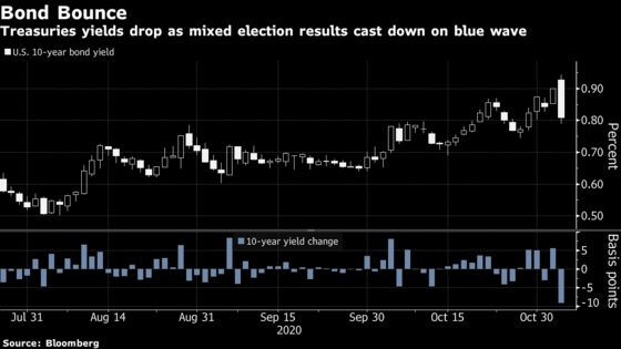 Bond Market's Big Short Teeters With Stimulus Bets Taking a Hit