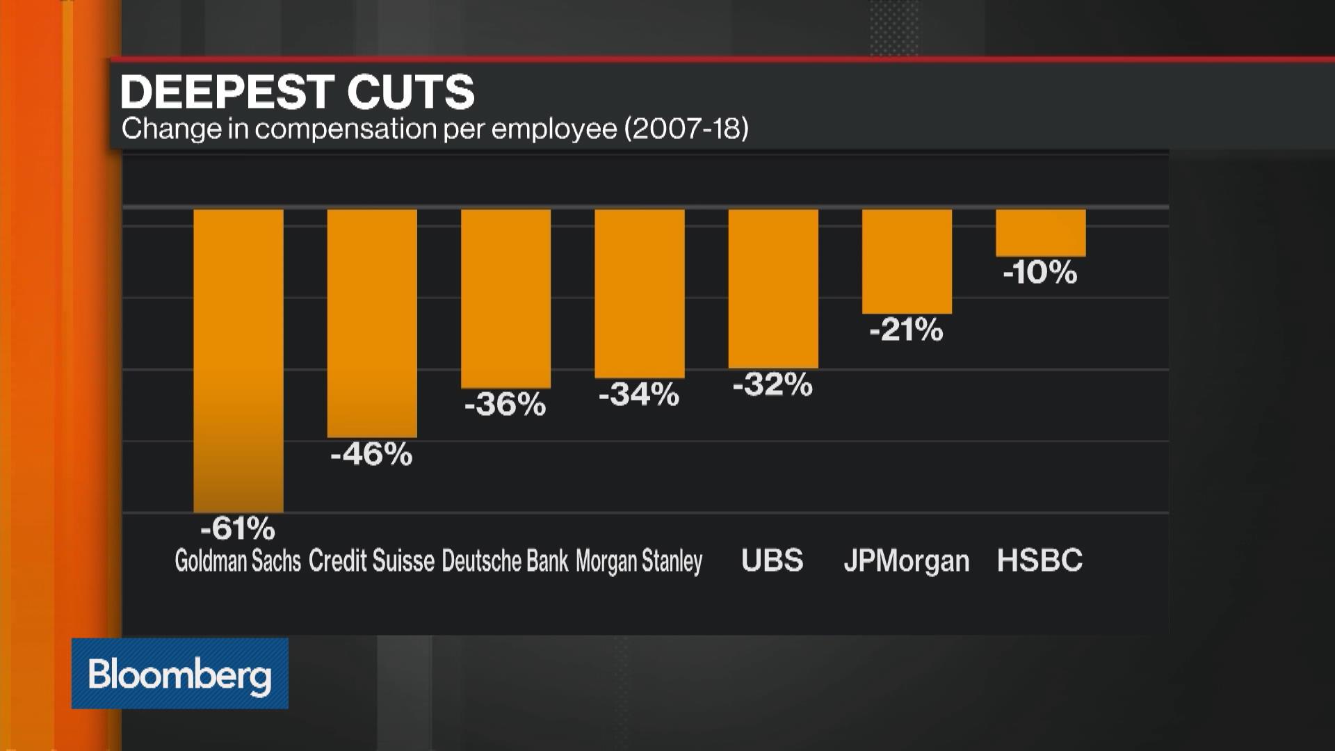 Goldman Sachs Leads Wall Street's Post-Crisis Pay Slump