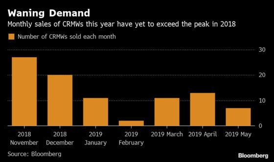 A Near Default in China Gives Bond Hedging Sellers Jitters