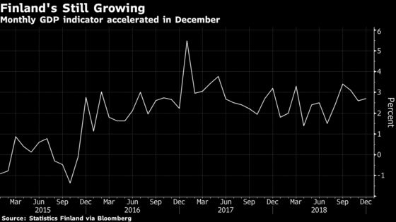 Finland's 4Q GDP Growth Accelerates, Flash Estimate Shows