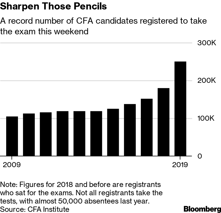 CFA Institute Says Record Number to Take Exams This Weekend