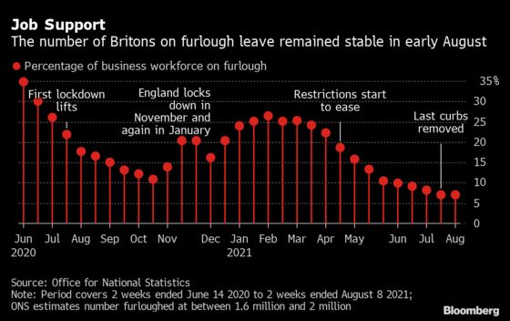 U.K. Workers Stay on Furlough Despite Employers Paying More