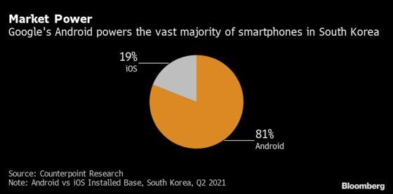 South Korea Fines Google for Abusing Smartphone Dominance